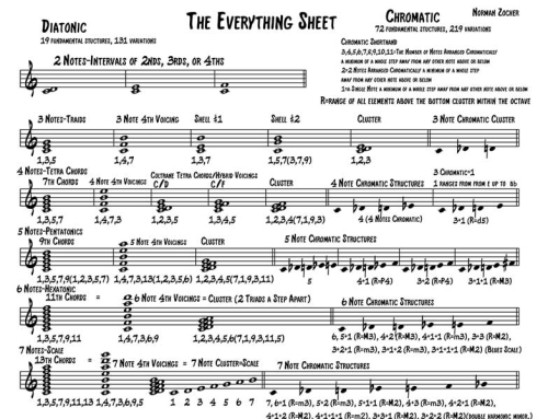 The Everything Sheet